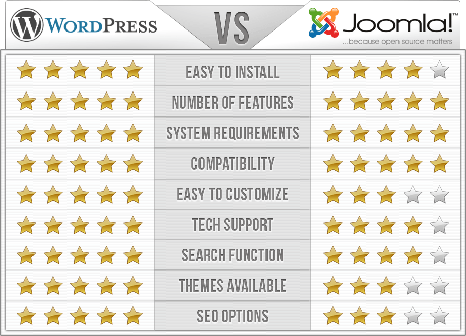 WordPress vs Joomla Comparison Chart