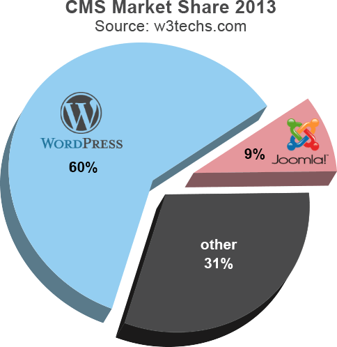 WordPress vs Joomla Market Share