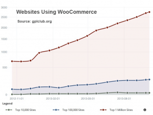 websites using woocommerce
