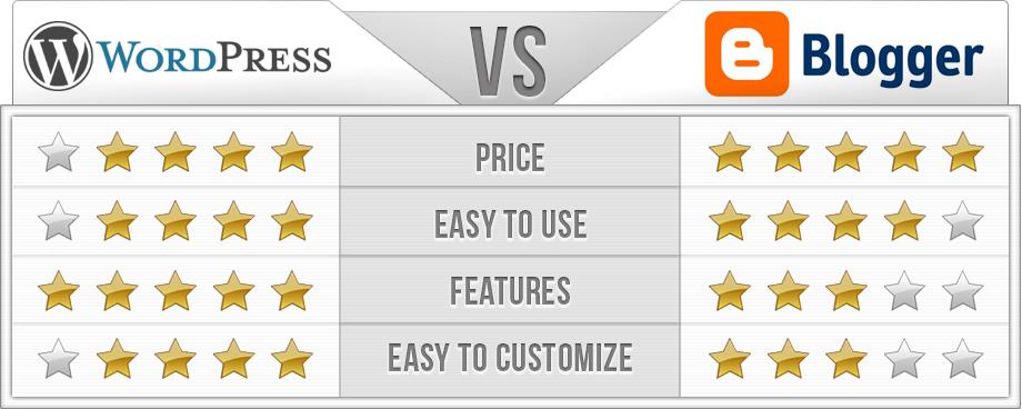 WordPress vs Blogger Comparison Chart