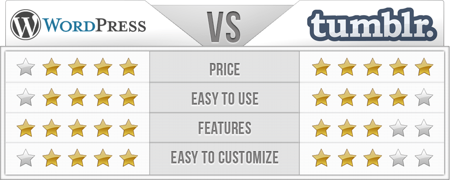 WordPress vs Tumblr Comparison Chart