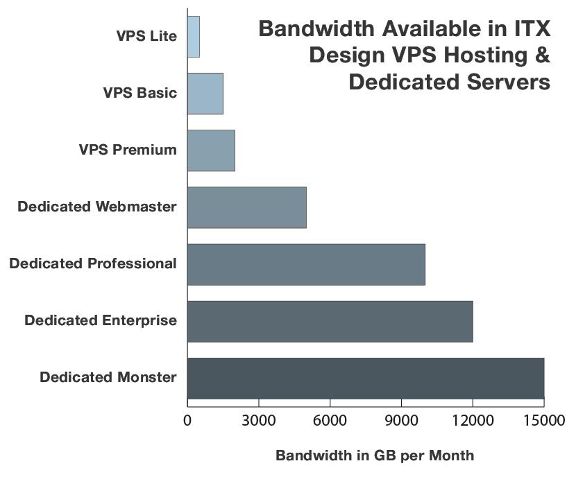 bandwidth available