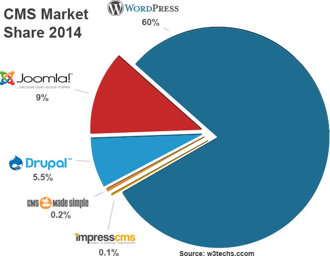Top 5 Free CMS Market Share