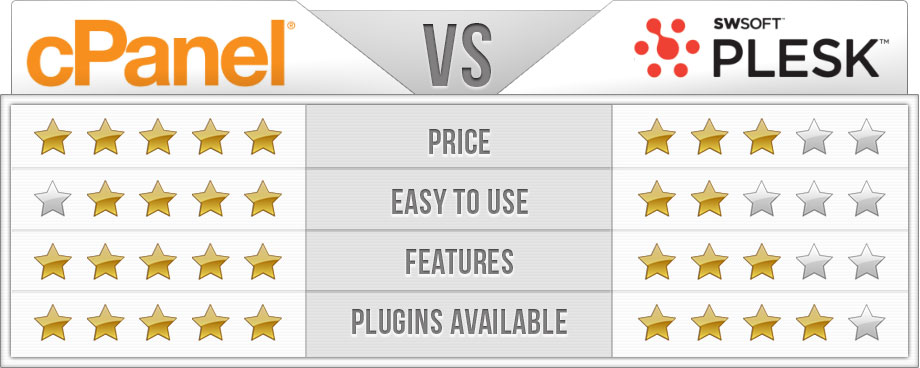 cPanel vs Plesk Comparison Table