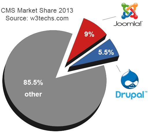 Drupal vs Joomla Market Share