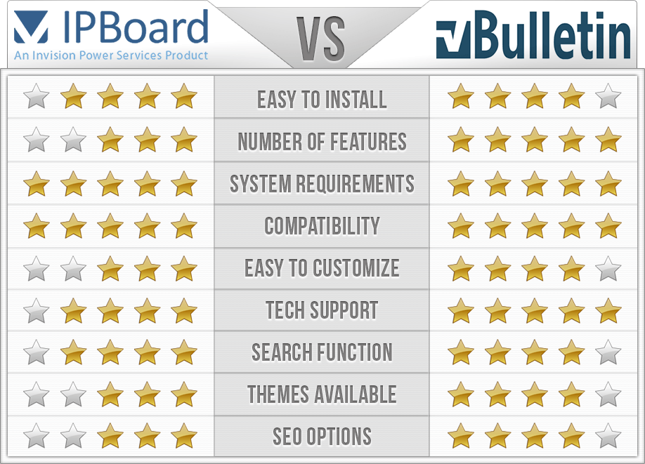 IPB vs vBulletin Comparison Chart