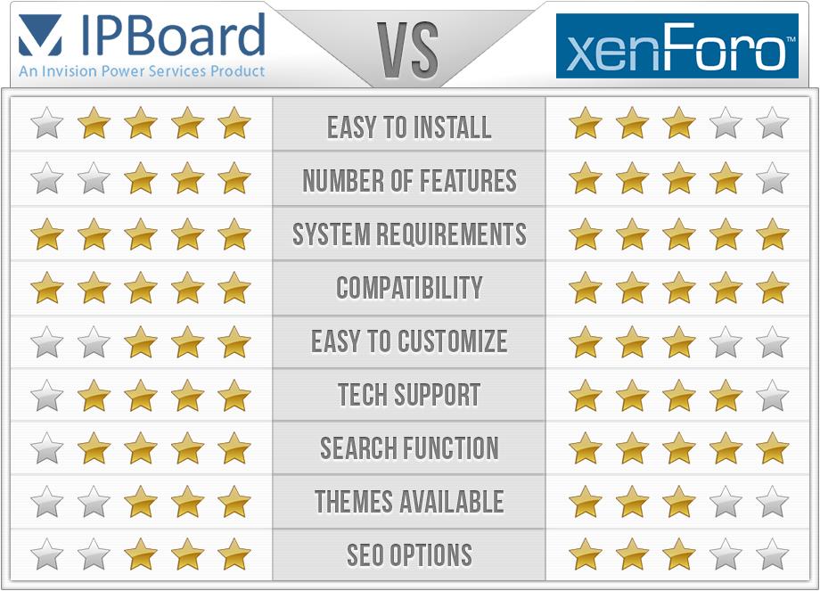 IPB vs XenForo Comparison Chart