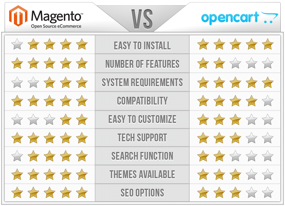 Magento Vs OpenCart Comparison Chart