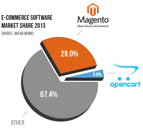 Magento vs Open Cart Market Share Chart
