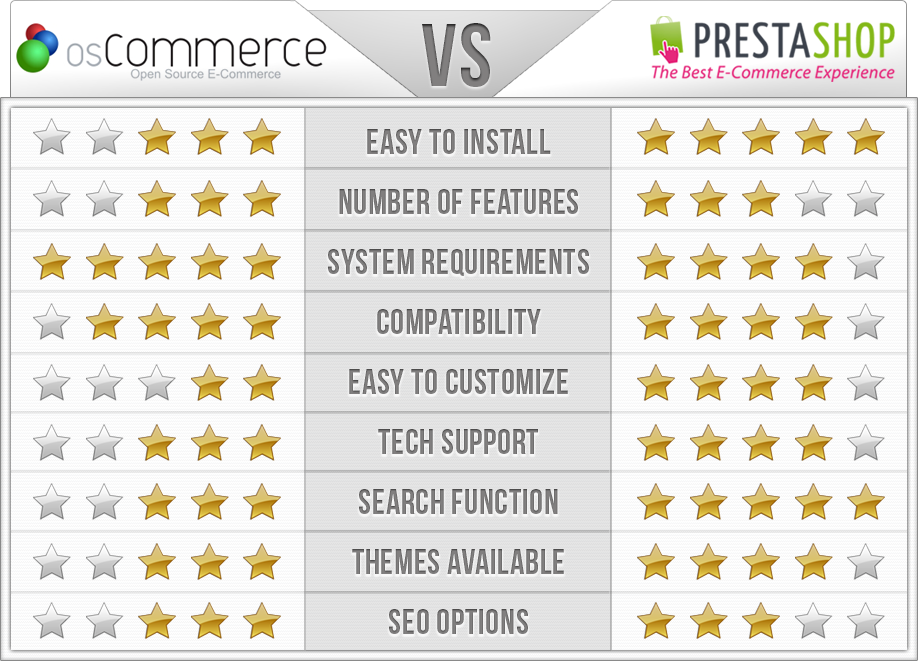 OsCommerce vs PrestaShop Comparison Chart