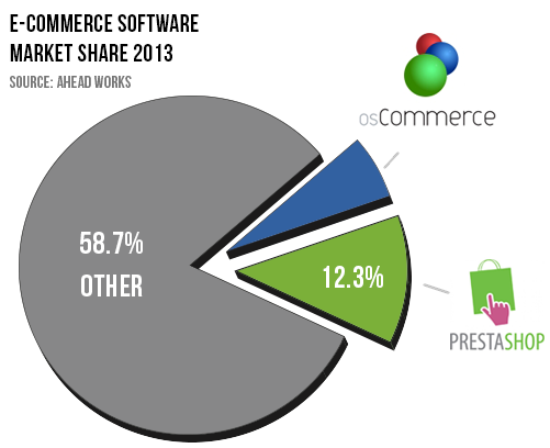 osCommerce vs PrestaShop Market Share