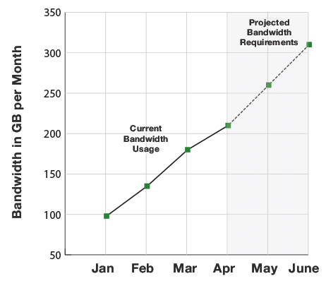 projected bandwidth requirements