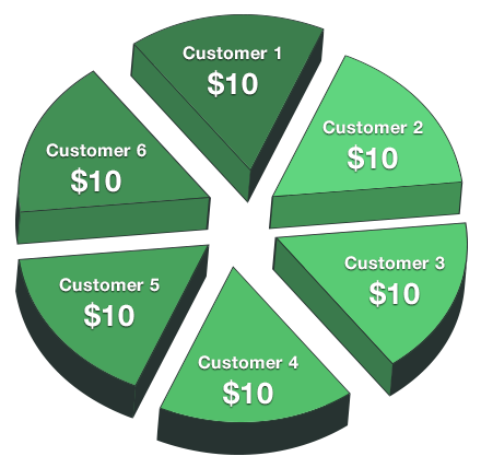web hosting reseller business chart