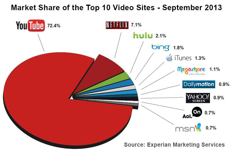 top 10 video sites