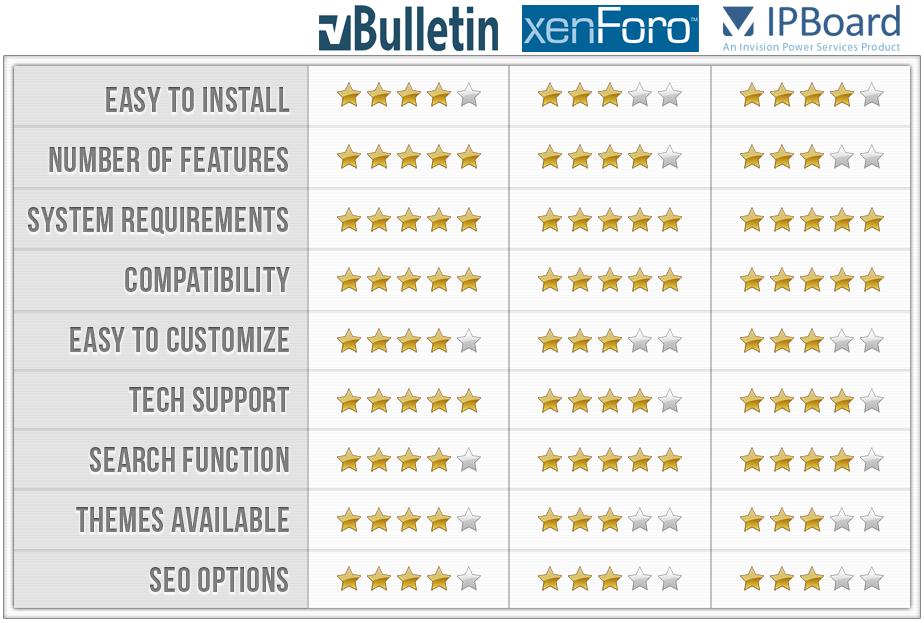 vBulletin vs XenForo vs IPB Comparison Chart