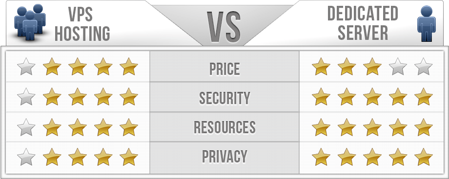 vps vs dedicated servers chart