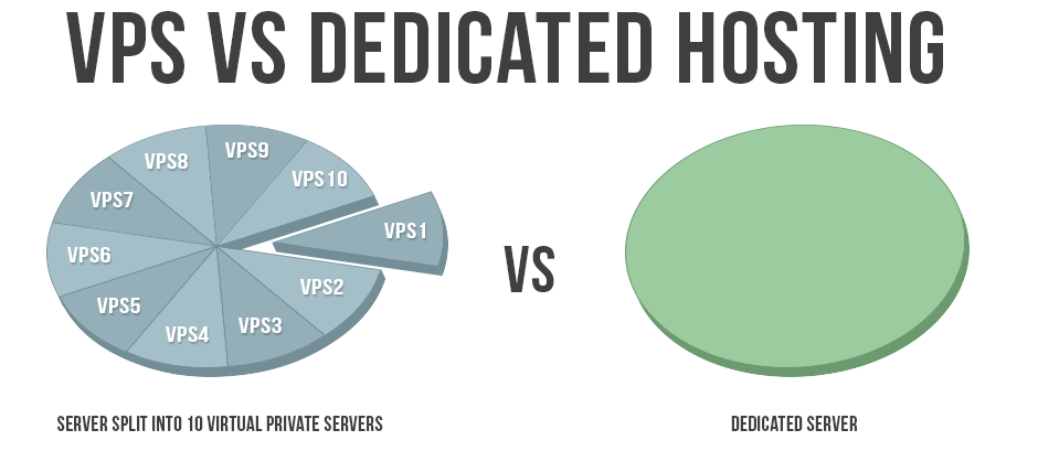 VPS vs Dedicated Hosting