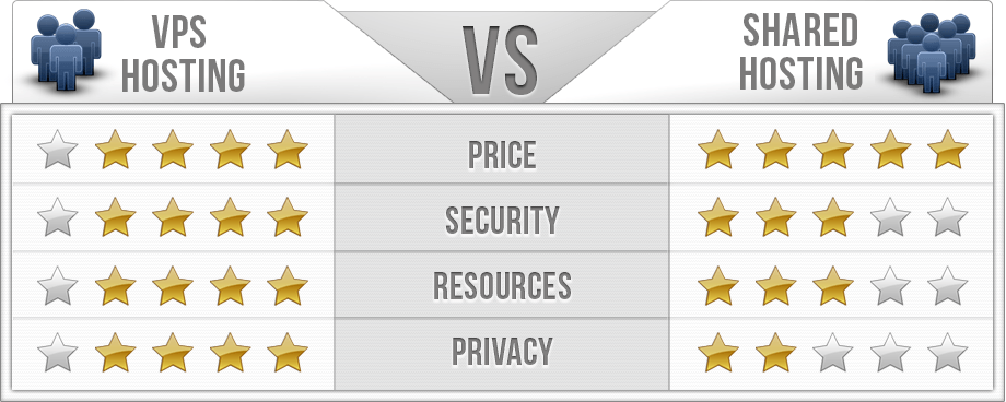 vps vs shared hosting chart