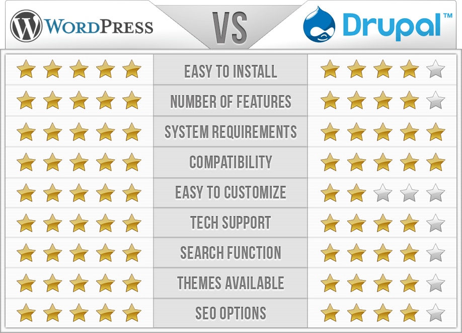 WordPress vs Drupal Comparison Chart