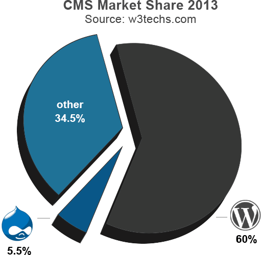 WordPress vs Drupal Market Share
