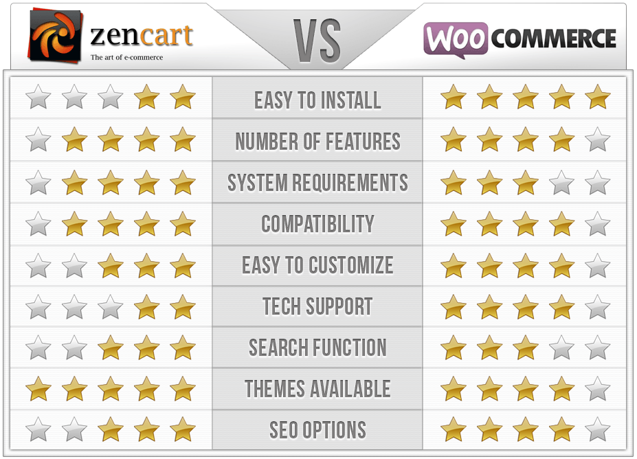 Zen Cart vs WooCommerce Comparison Chart