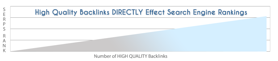 backlinks effect rankings
