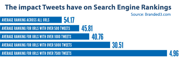 impact of tweets on ranking