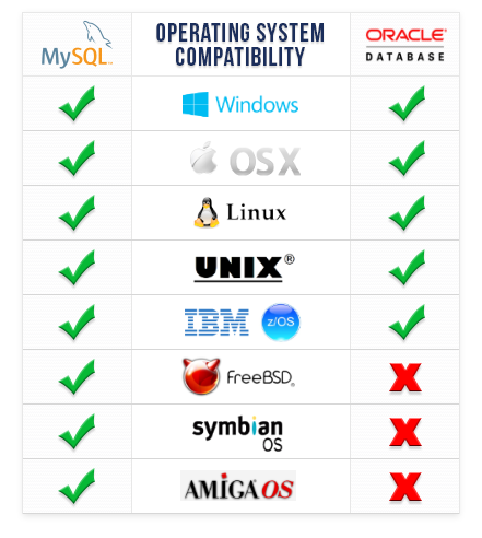 MySQL and Oracle OS Compatibility