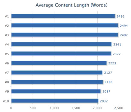 word count and rankings