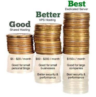 blog hosting prices