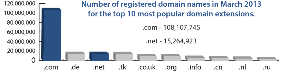 top domain extensions
