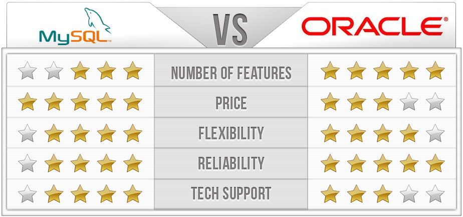 MySQL vs Oracle Chart