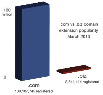 .com vs .biz - domain popularity chart