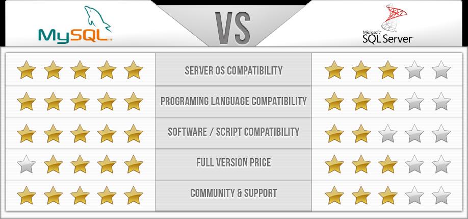 MySQL vs MSSQL Chart